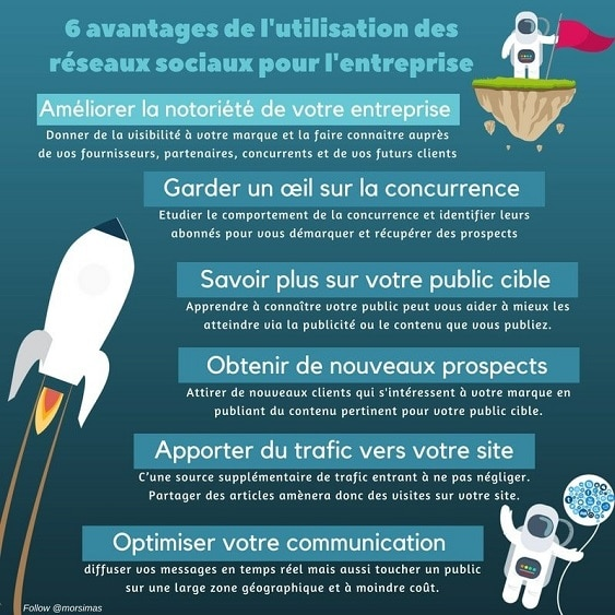 comprendre le marketing social media
